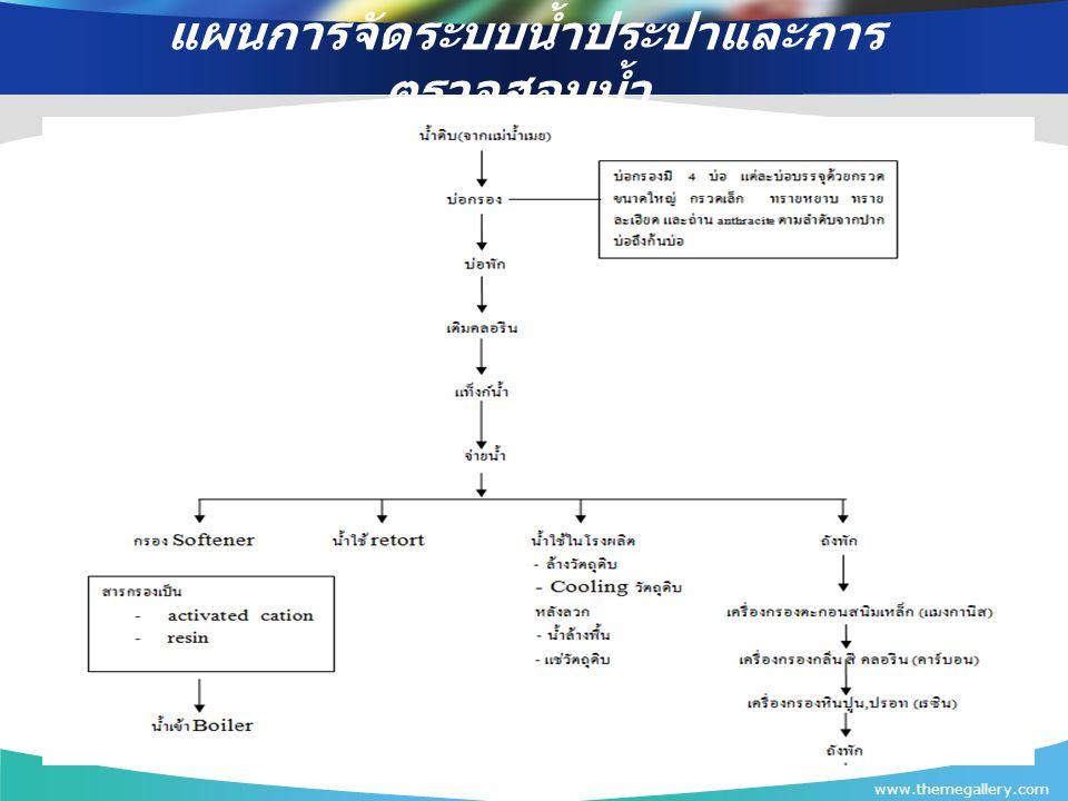 แผนการจัดระบบน้ำประปาและการตรวจสอบน้ำ