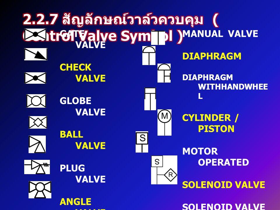 2.2.7 สัญลักษณ์วาล์วควบคุม ( Control Valve Symbol )