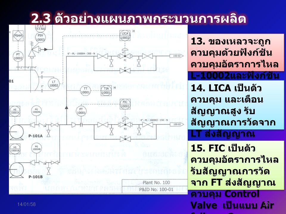 2.3 ตัวอย่างแผนภาพกระบวนการผลิต