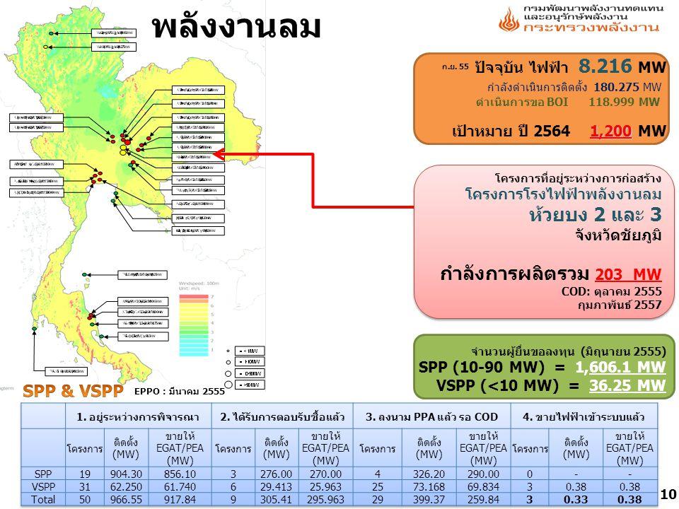 พลังงานลม ห้วยบง 2 และ 3 กำลังการผลิตรวม 203 MW SPP & VSPP