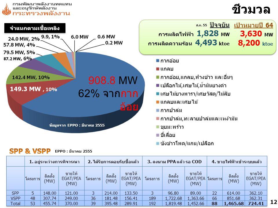 ชีวมวล 908.8 MW 62% จากกากอ้อย 3,630 MW 8,200 ktoe รวม 1378.5 MW