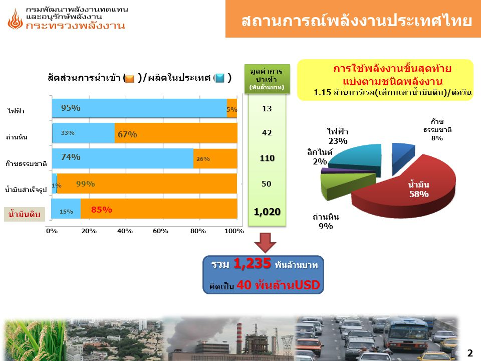 สถานการณ์พลังงานประเทศไทย