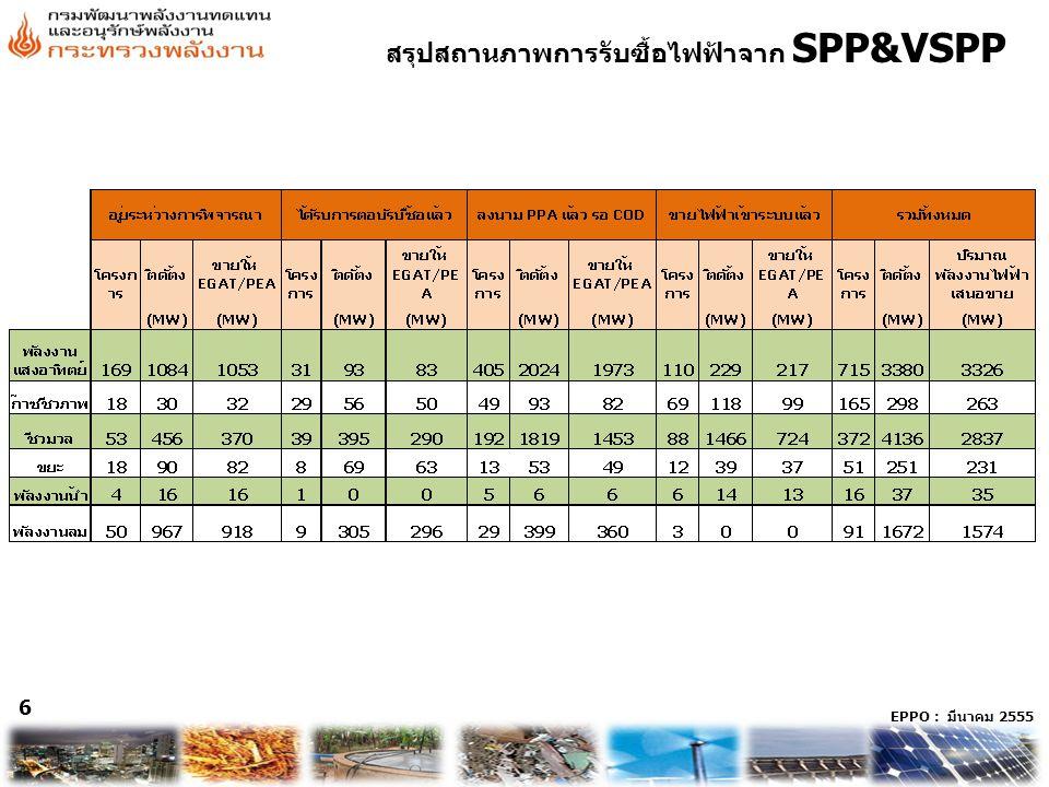สรุปสถานภาพการรับซื้อไฟฟ้าจาก SPP&VSPP
