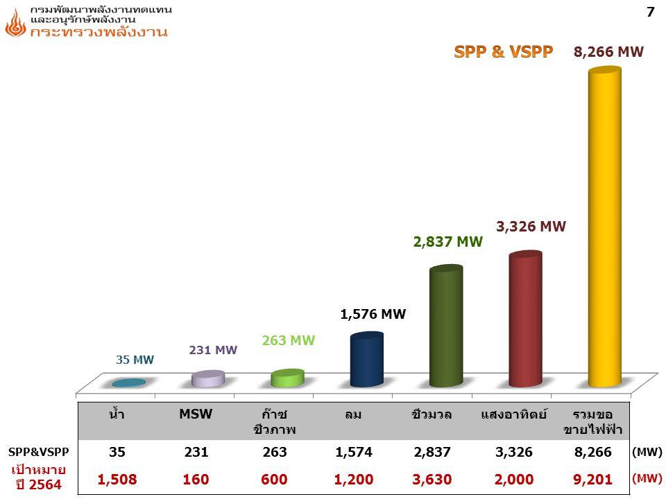 7 SPP & VSPP. 8,266 MW. 3,326 MW. 2,837 MW. 1,576 MW. 263 MW. 231 MW. 35 MW. น้ำ. MSW. ก๊าซชีวภาพ.