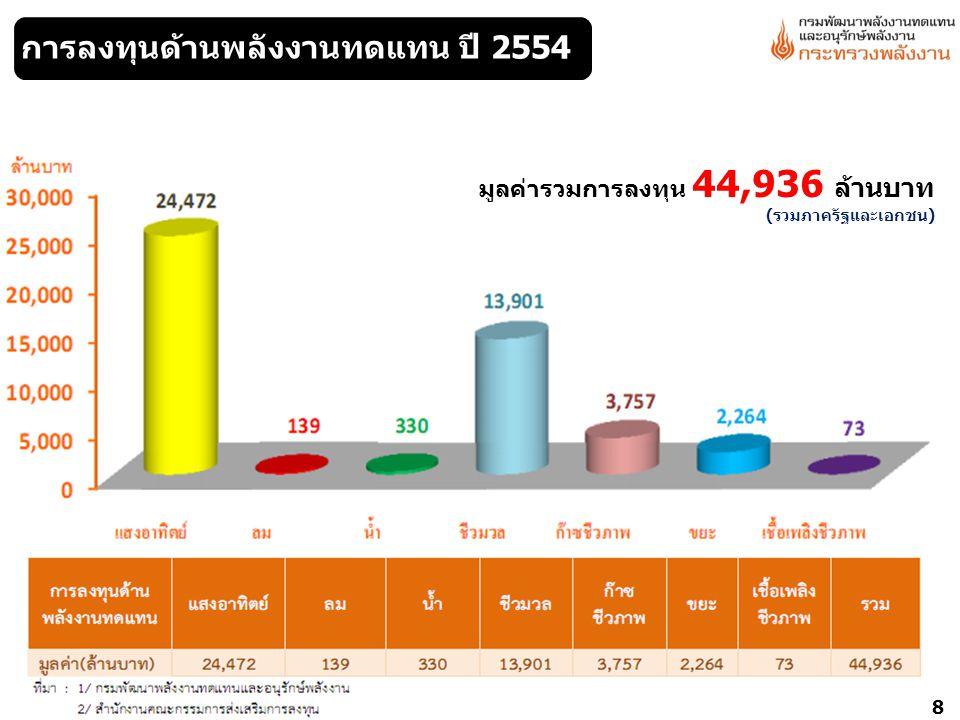 การลงทุนด้านพลังงานทดแทน ปี 2554