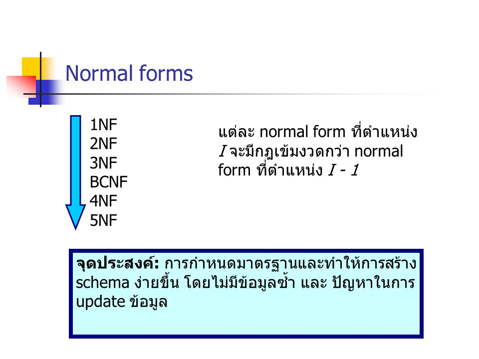 Normal forms 1NF. 2NF. 3NF. BCNF. 4NF. 5NF. แต่ละ normal form ที่ตำแหน่ง I จะมีกฎเข้มงวดกว่า normal form ที่ตำแหน่ง I - 1.