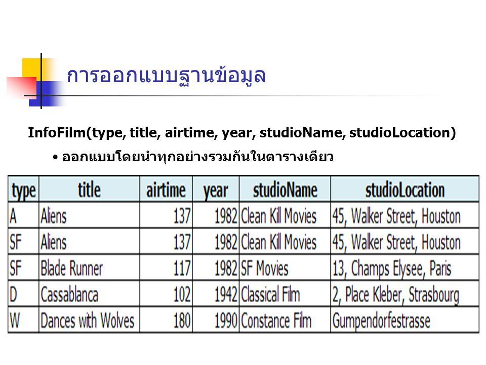 การออกแบบฐานข้อมูล InfoFilm(type, title, airtime, year, studioName, studioLocation) ออกแบบโดยนำทุกอย่างรวมกันในตารางเดียว.