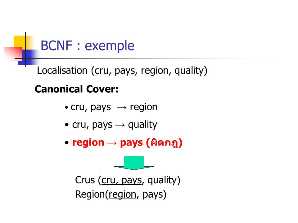 BCNF : exemple Localisation (cru, pays, region, quality)