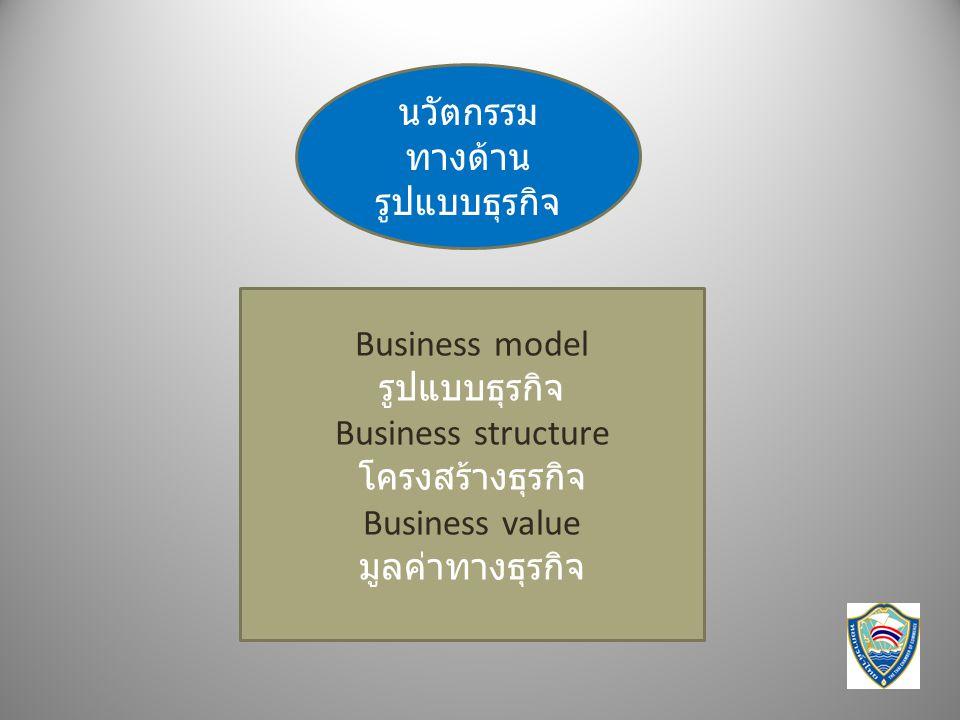 นวัตกรรมทางด้าน รูปแบบธุรกิจ. Business model. รูปแบบธุรกิจ. Business structure. โครงสร้างธุรกิจ.