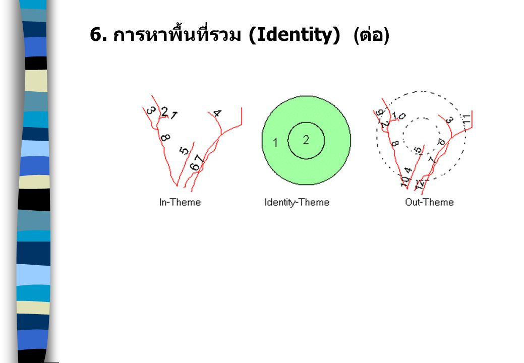 6. การหาพื้นที่รวม (Identity) (ต่อ)