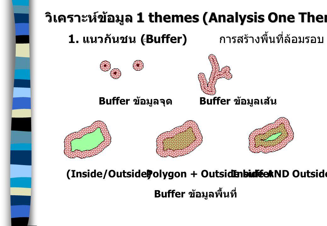 วิเคราะห์ข้อมูล 1 themes (Analysis One Theme)