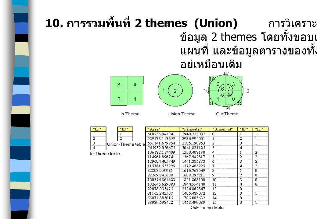 10. การรวมพื้นที่ 2 themes (Union) การวิเคราะห์เชิงพื้นที่โดยการซ้อนทับ ระหว่าง