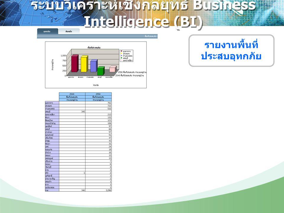 ระบบวิเคราะห์เชิงกลยุทธ์ Business Intelligence (BI)