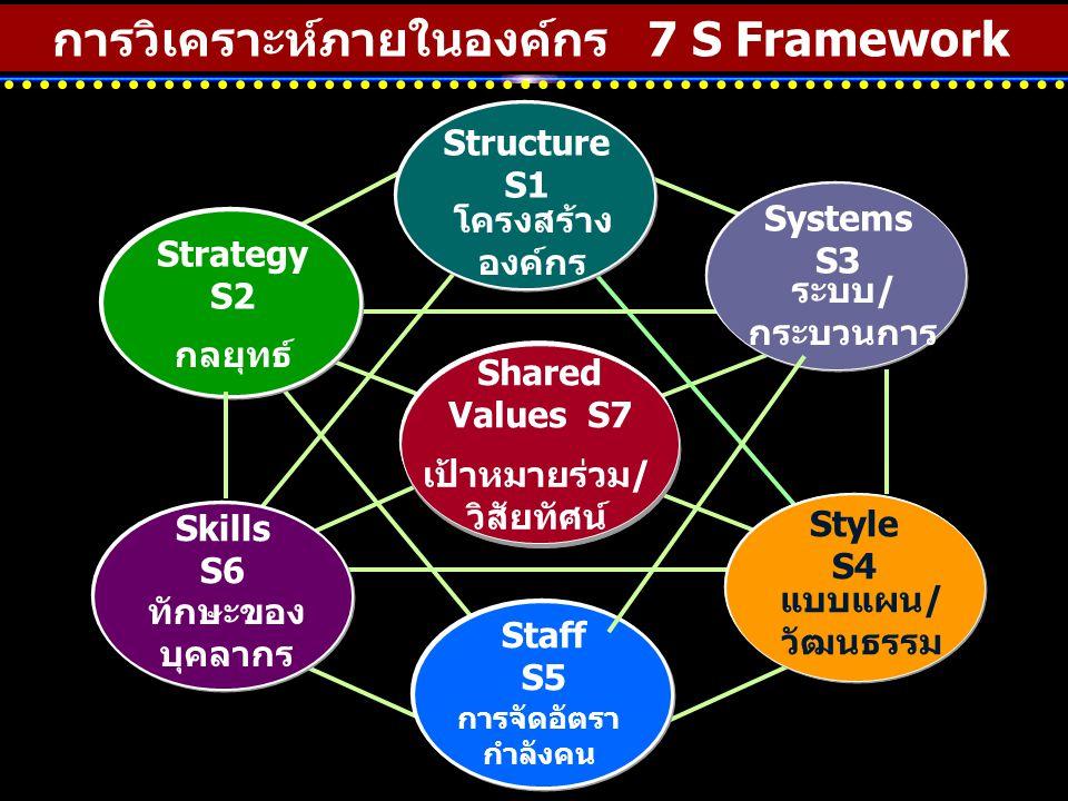 การวิเคราะห์ภายในองค์กร 7 S Framework