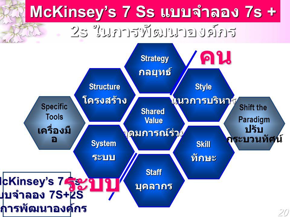 McKinsey's 7 Ss แบบจำลอง 7s + 2s ในการพัฒนาองค์กร