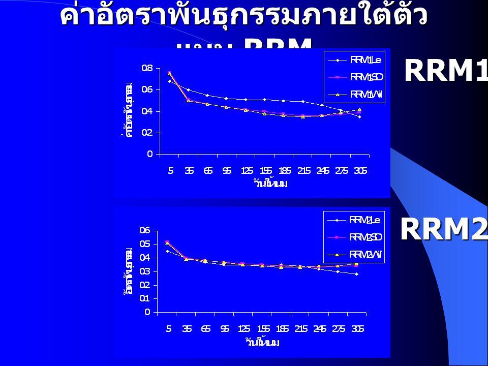 ค่าอัตราพันธุกรรมภายใต้ตัวแบบ RRM