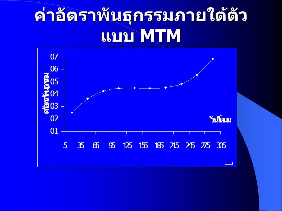 ค่าอัตราพันธุกรรมภายใต้ตัวแบบ MTM