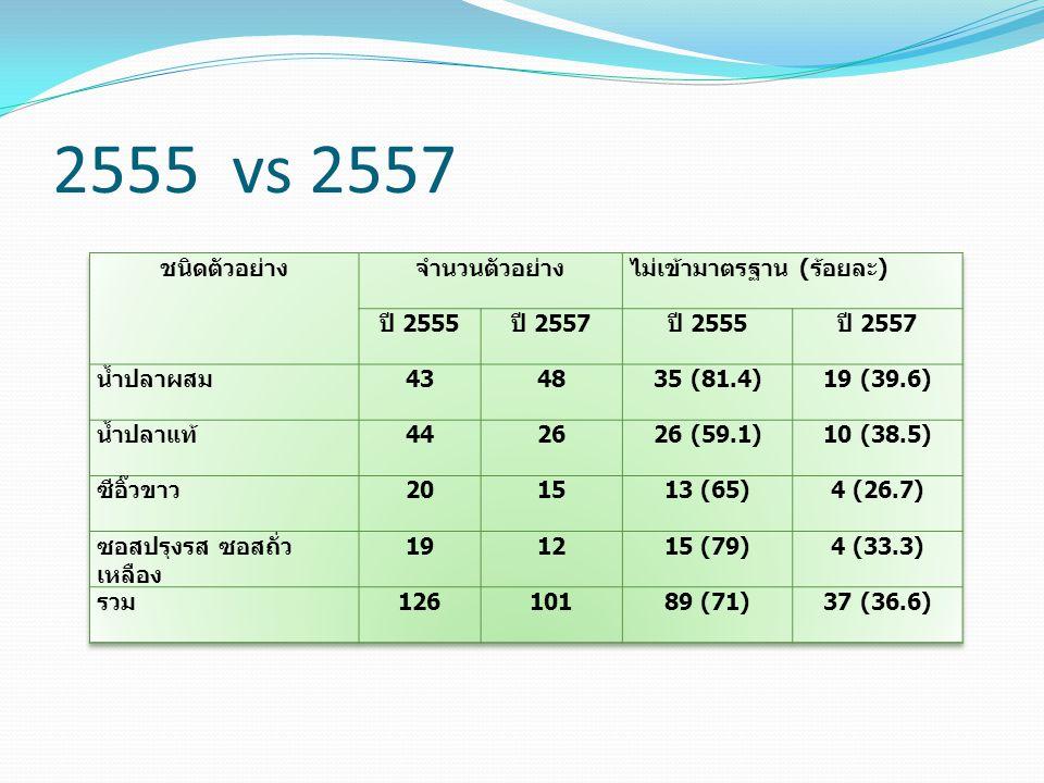 2555 vs 2557 ชนิดตัวอย่าง จำนวนตัวอย่าง ไม่เข้ามาตรฐาน (ร้อยละ)