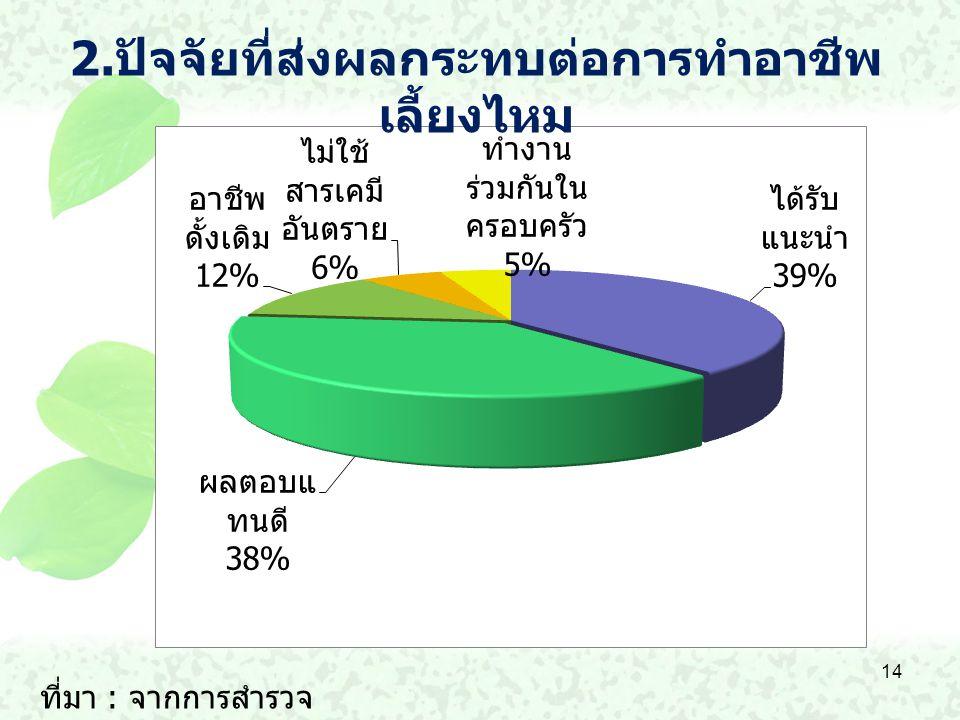 2.ปัจจัยที่ส่งผลกระทบต่อการทำอาชีพเลี้ยงไหม
