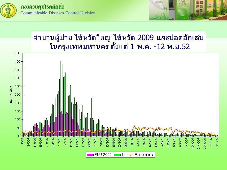จำนวนผู้ป่วย ไข้หวัดใหญ่ ไข้หวัด 2009 และปอดอักเสบ