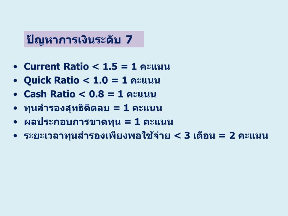 ปัญหาการเงินระดับ 7 Current Ratio < 1.5 = 1 คะแนน