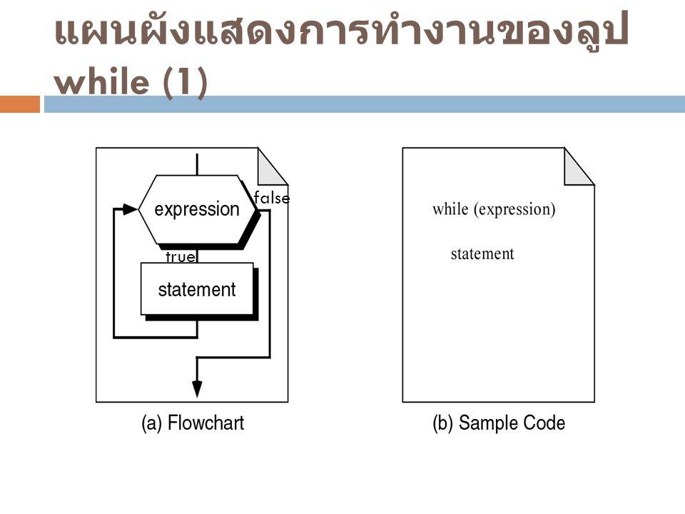 แผนผังแสดงการทำงานของลูป while (1)