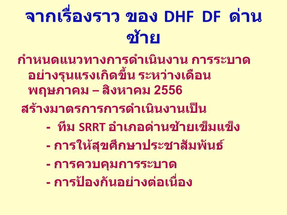 จากเรื่องราว ของ DHF DF ด่านซ้าย