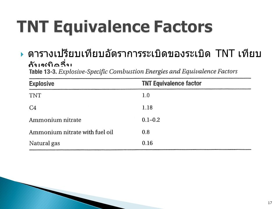 TNT Equivalence Factors