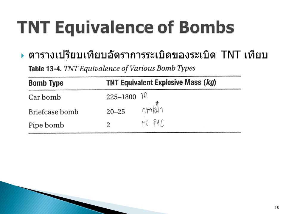 TNT Equivalence of Bombs