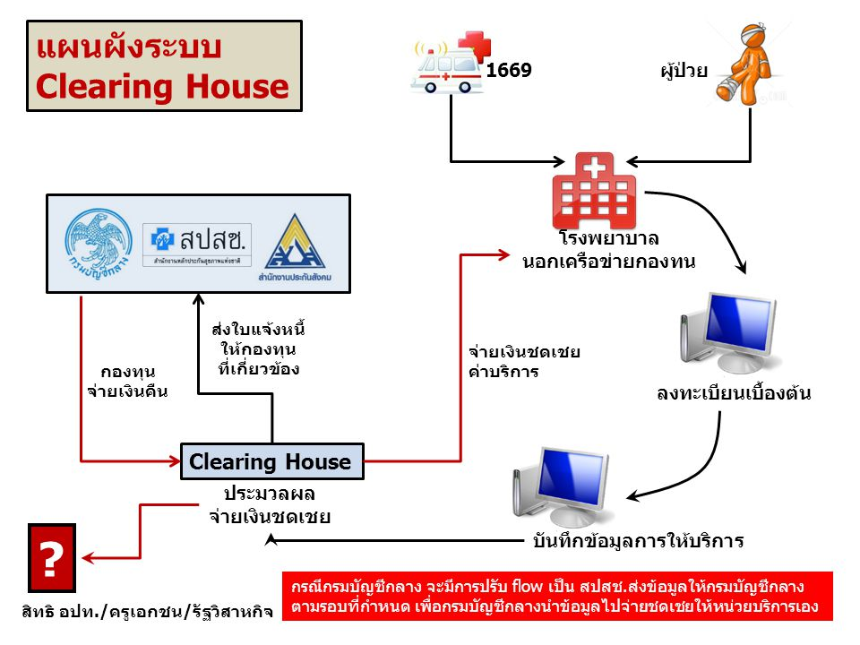 แผนผังระบบ Clearing House Clearing House 1669 ผู้ป่วย โรงพยาบาล