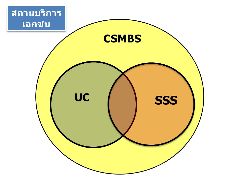 สถานบริการเอกชน CSMBS UC SSS