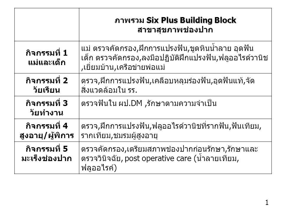 ภาพรวม Six Plus Building Block