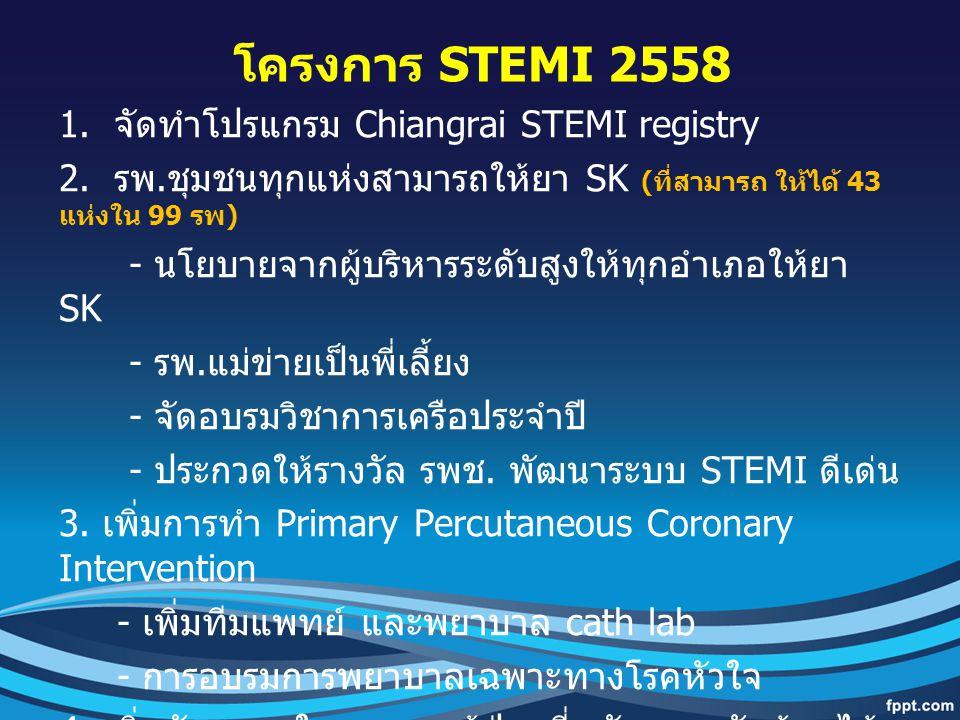 โครงการ STEMI 2558 1. จัดทำโปรแกรม Chiangrai STEMI registry