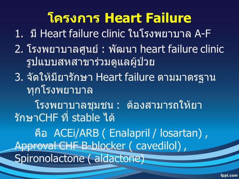 โครงการ Heart Failure 1. มี Heart failure clinic ในโรงพยาบาล A-F