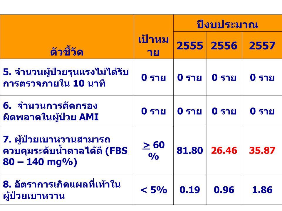ตัวชี้วัด เป้าหมาย ปีงบประมาณ 2555 2556 2557
