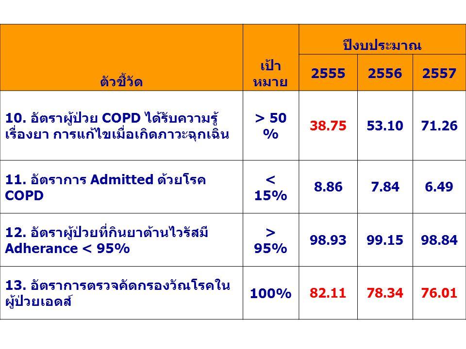 11. อัตราการ Admitted ด้วยโรค COPD < 15%