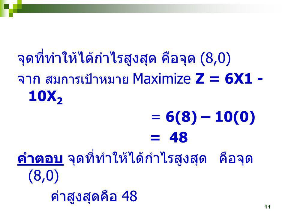 จุดที่ทำให้ได้กำไรสูงสุด คือจุด (8,0)