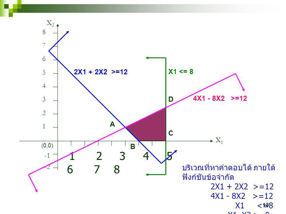 บริเวณที่หาคำตอบได้ ภายใต้ฟังก์ชันข้อจำกัด 2X1 + 2X2 >=12