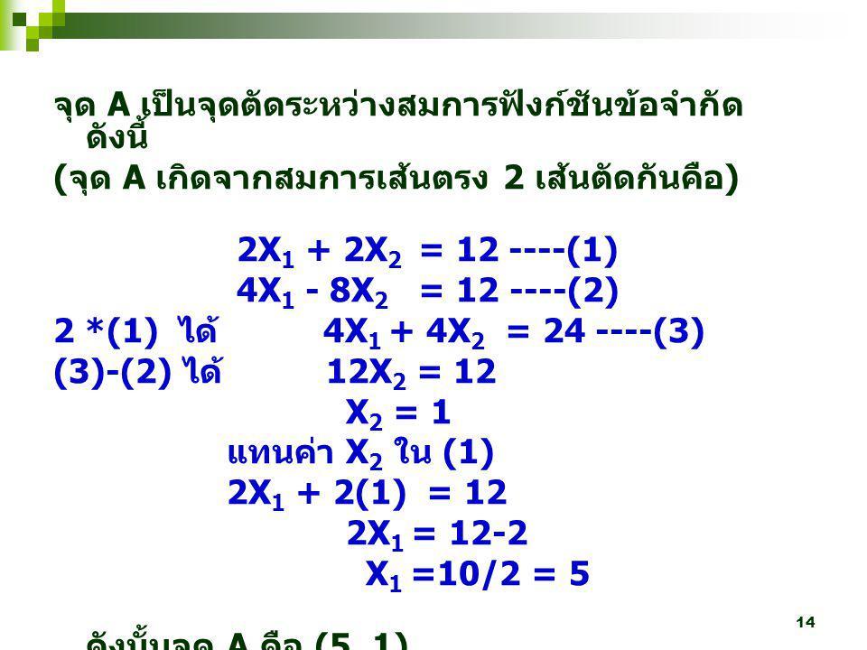 จุด A เป็นจุดตัดระหว่างสมการฟังก์ชันข้อจำกัด ดังนี้