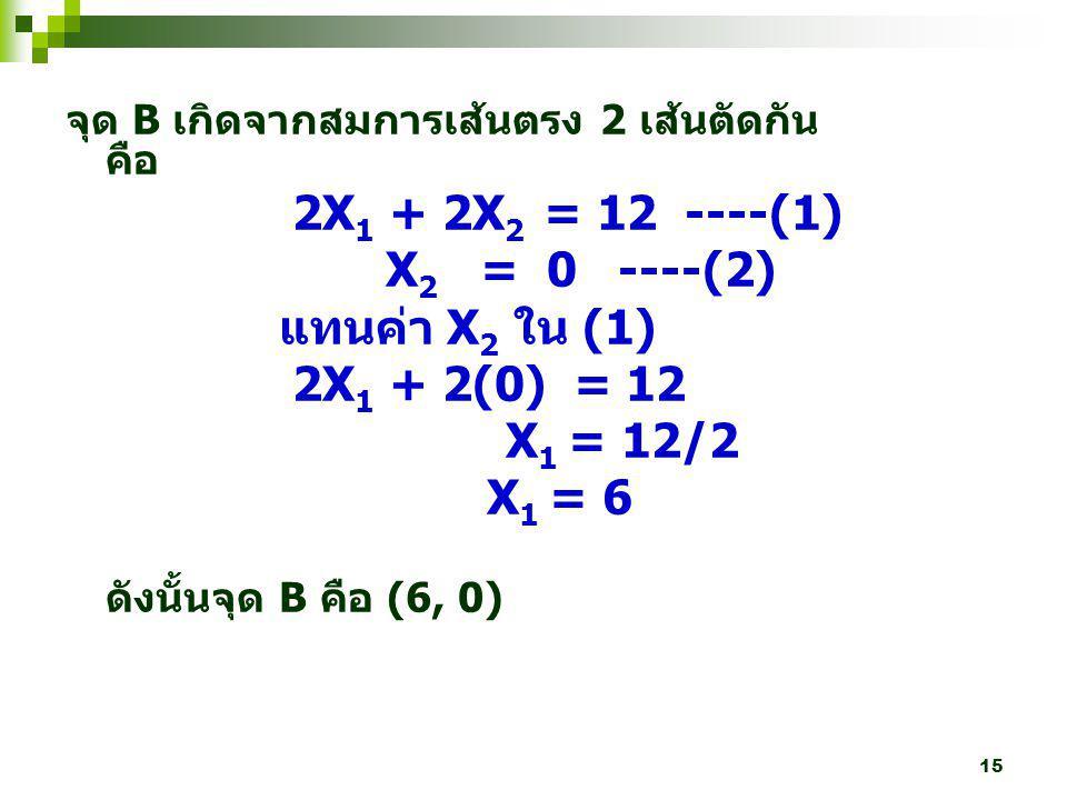 2X1 + 2X2 = 12 ----(1) X2 = 0 ----(2) แทนค่า X2 ใน (1) 2X1 + 2(0) = 12