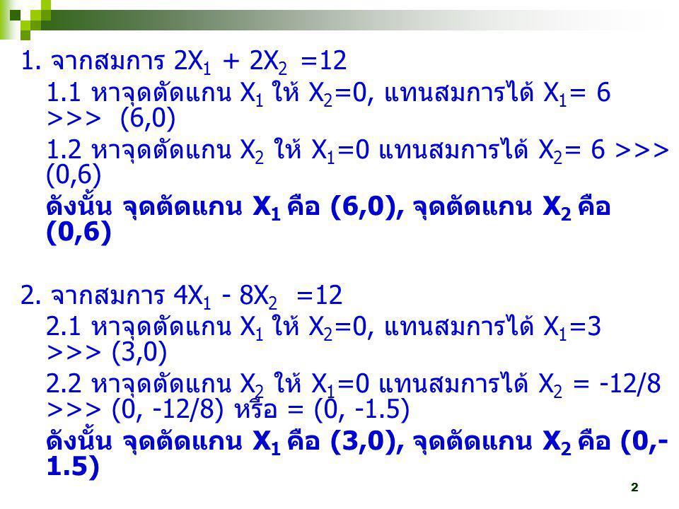 1. จากสมการ 2X1 + 2X2 =12 1.1 หาจุดตัดแกน X1 ให้ X2=0, แทนสมการได้ X1= 6 >>> (6,0) 1.2 หาจุดตัดแกน X2 ให้ X1=0 แทนสมการได้ X2= 6 >>> (0,6)