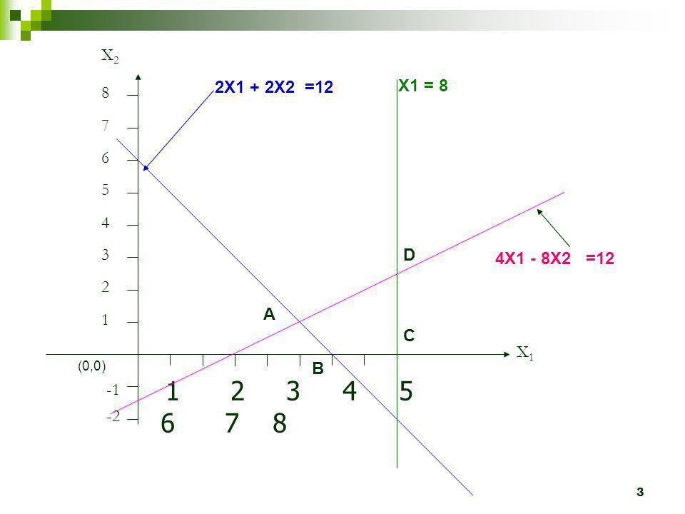 X2 2X1 + 2X2 =12. X1 = 8. 8. 7. 6. 5. 4. 3. D. 4X1 - 8X2 =12. 2. A. 1. C. X1. (0,0)