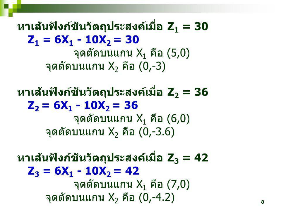 หาเส้นฟังก์ชันวัตถุประสงค์เมื่อ Z1 = 30