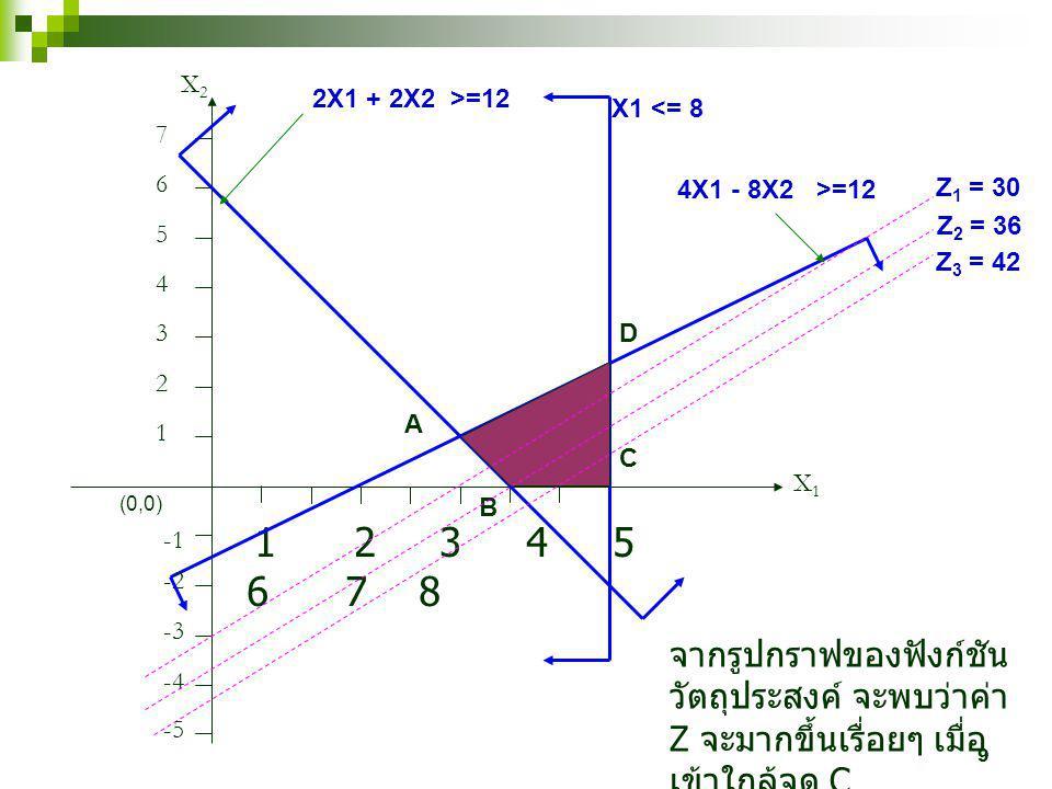 X2 2X1 + 2X2 >=12. X1 <= 8. 7. 6. 4X1 - 8X2 >=12. Z1 = 30. 5. Z2 = 36. Z3 = 42. 4. 3. D.