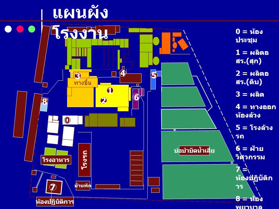 แผนผังโรงงาน 4 3 5 5 1 6 6 8 2 7 0 = ห้องประชุม 1 = ผลิตอสร.(สุก)