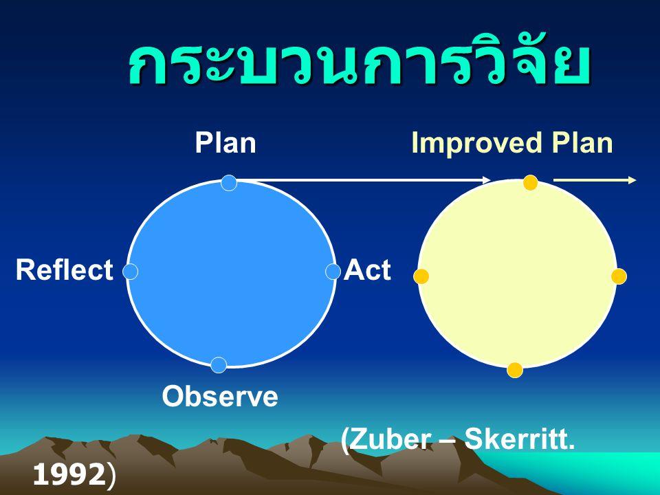 กระบวนการวิจัย Plan Improved Plan Reflect Act Observe