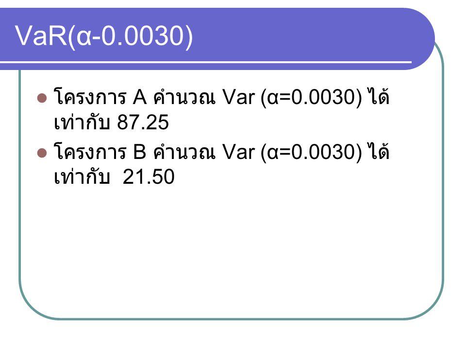 VaR(α-0.0030) โครงการ A คำนวณ Var (α=0.0030) ได้เท่ากับ 87.25