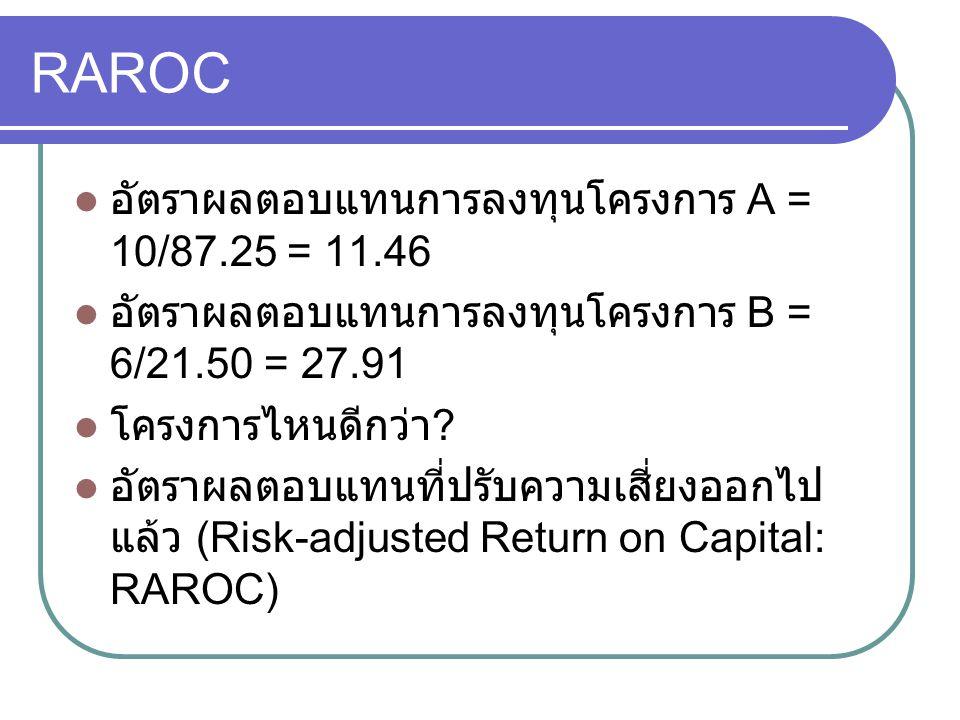 RAROC อัตราผลตอบแทนการลงทุนโครงการ A = 10/87.25 = 11.46