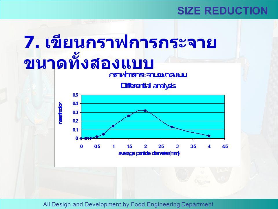 7. เขียนกราฟการกระจายขนาดทั้งสองแบบ