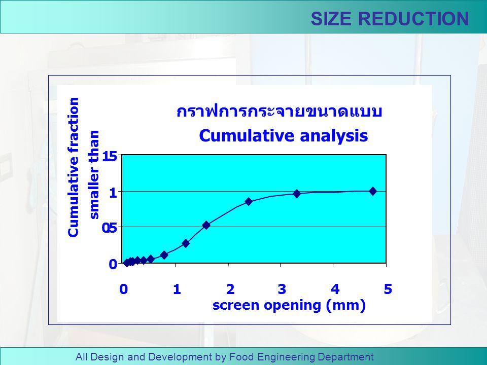 SIZE REDUCTION กราฟการกระจายขนาดแบบ Cumulative analysis . 5 1 2 3 4